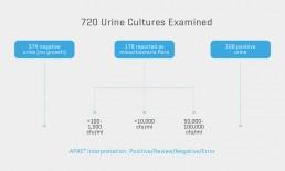 Urine Culture Screening